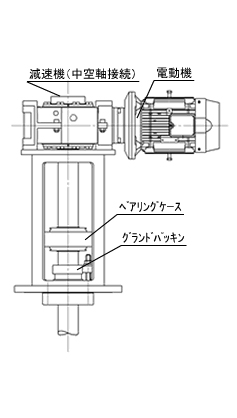 Specially-designed Agitator | Agitator/Mixing system | 青木